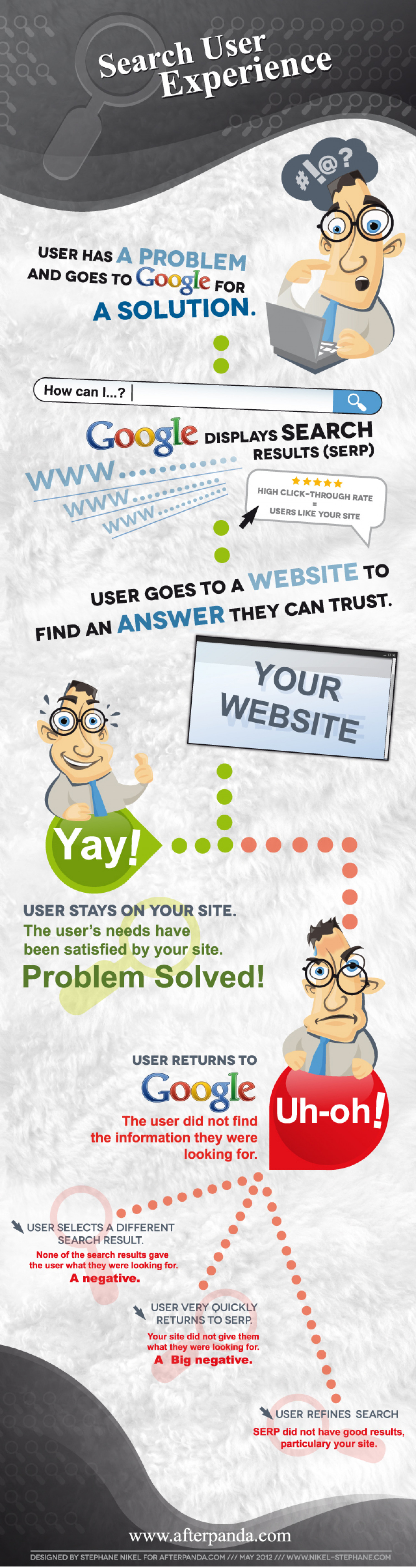 Search User Experience Infographic