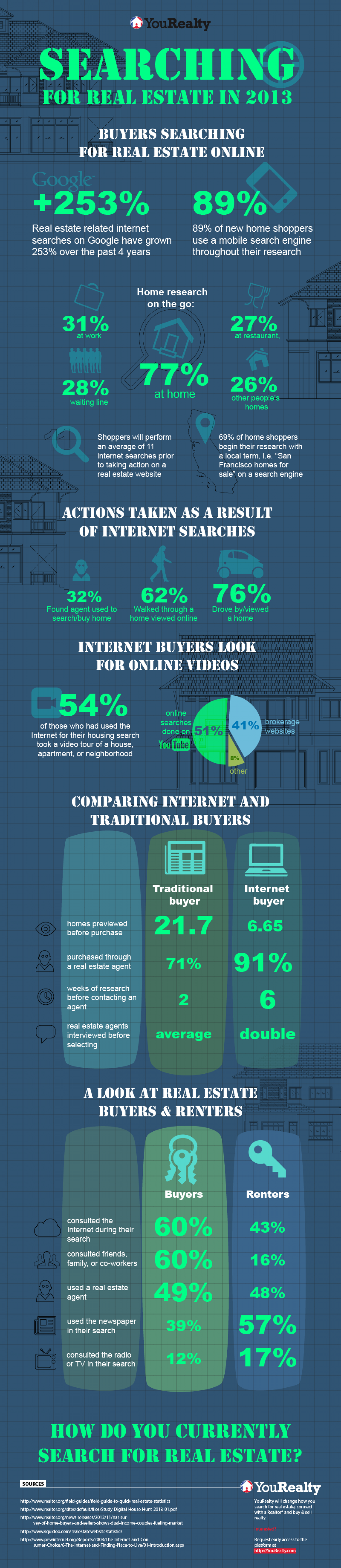 Searching For Real Estate In 2013 Infographic