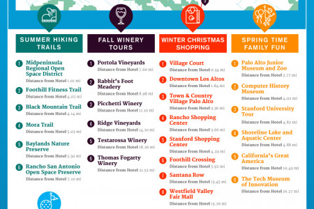 Seasonal Activities in the Bay Area Infographic