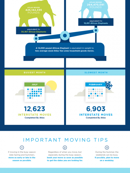 Seasonality of Moving - Best Time to Move Infographic