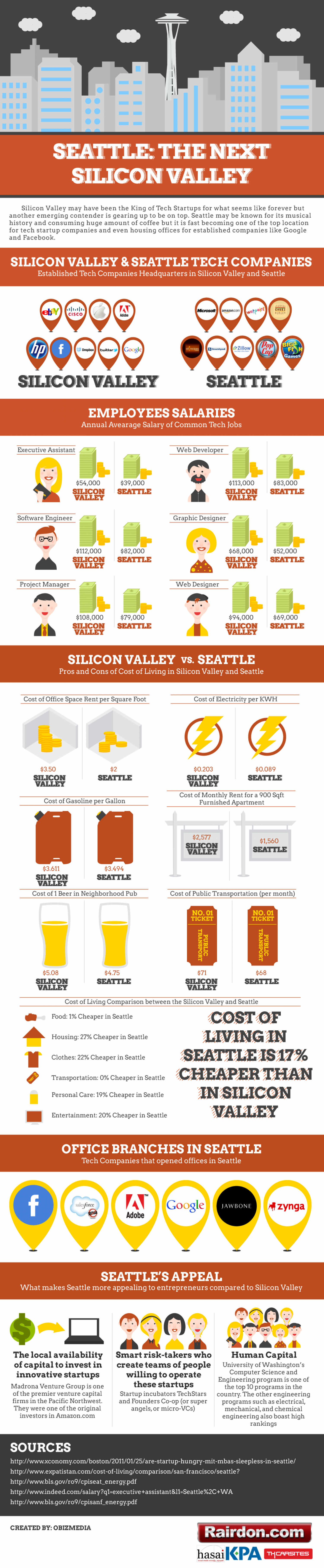Seattle: The Next Silicon Valley Infographic