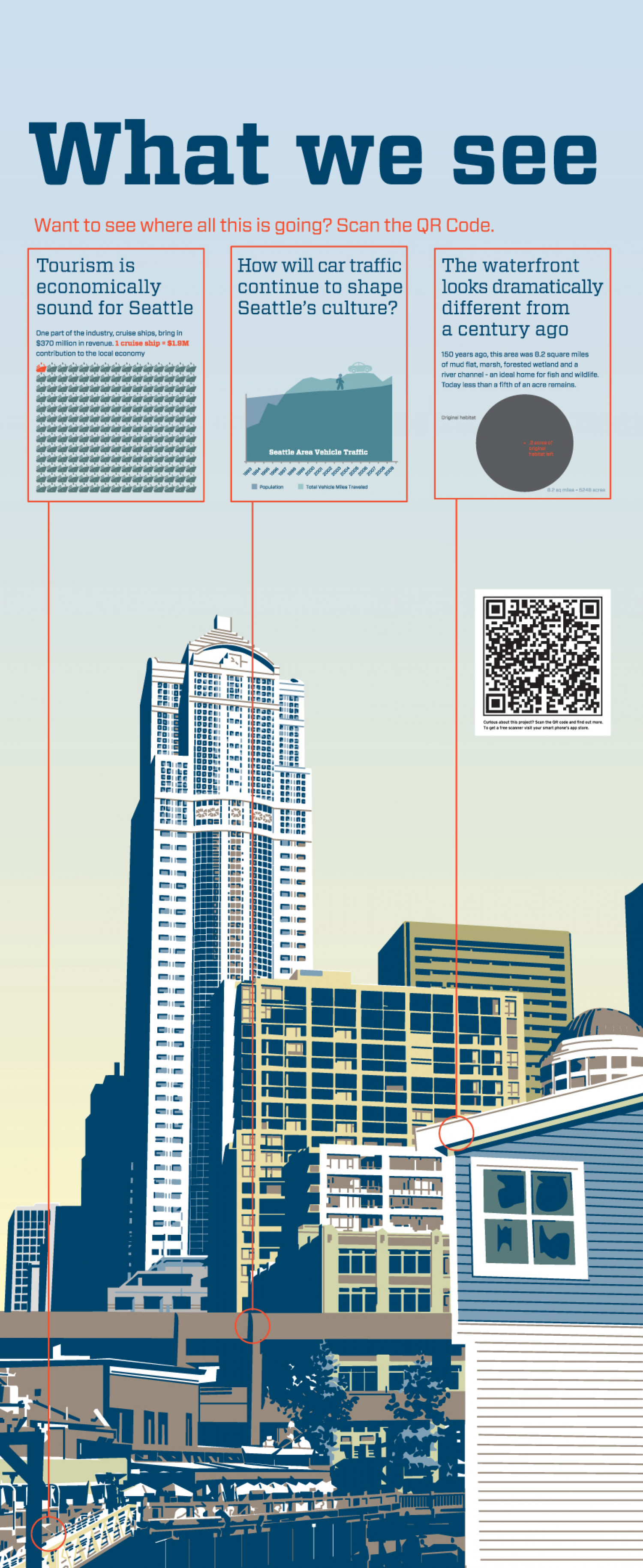 Seattle Waterfront Infographic