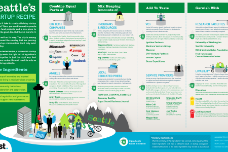 Seattle's Startup Recipe Infographic
