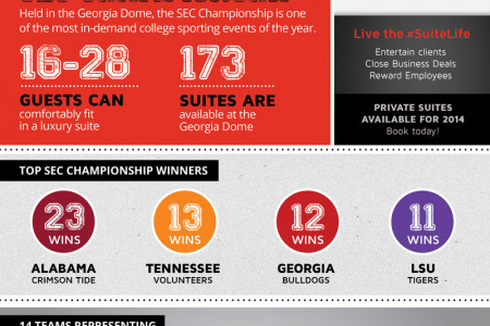 SEC Championship By The Numbers Infographic