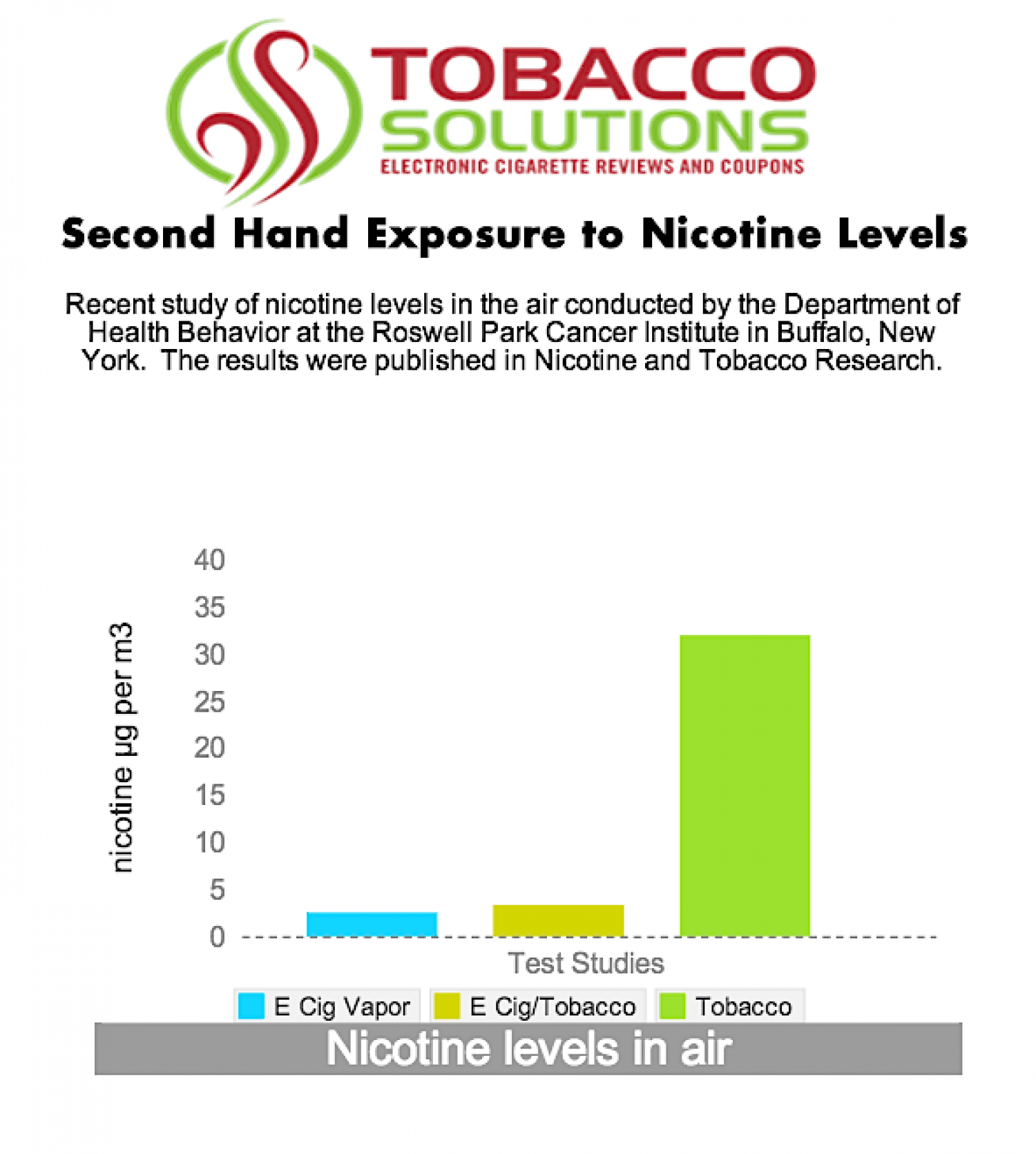 Secondhand exposure to nicotine levels with E Cigs Infographic