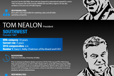 Second-in-Command at 25 Iconic American Companies Infographic