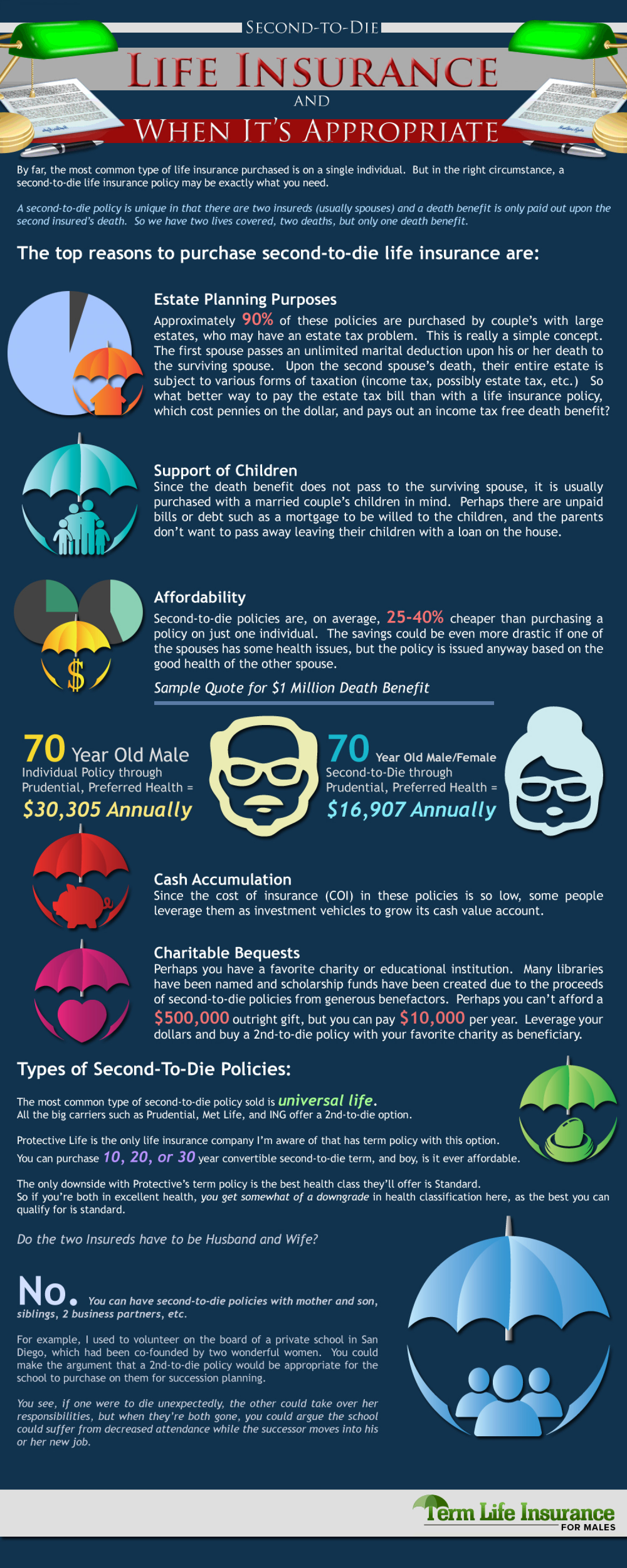 Second-to-Die Life Insurance and When It s Appropriate Infographic