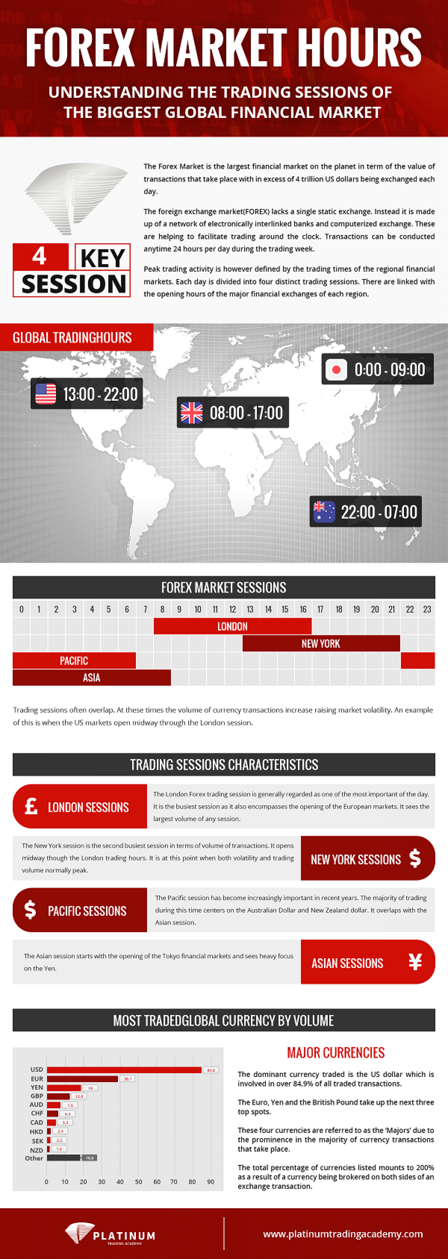 Secret Forex Trading Hours Revealed - Infographic Infographic