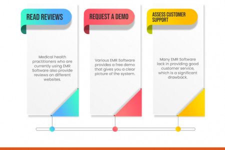Secret to Finding Top-rated EMR Software for Your Practice Infographic