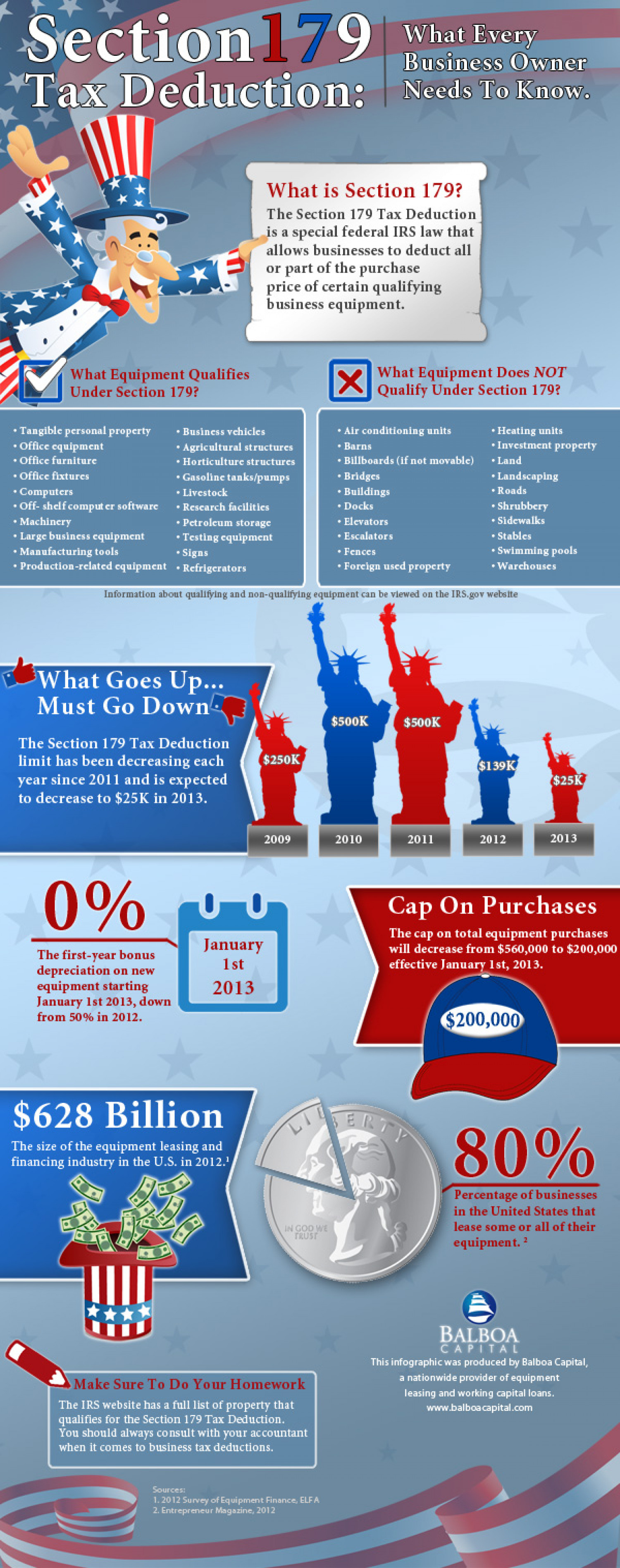 Section 179 Tax Deduction Infographic Infographic