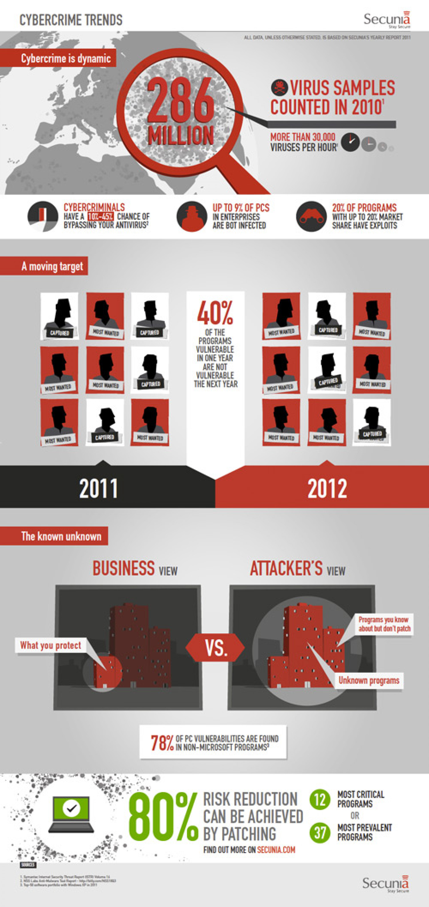 Secunia's Cybercrime Trends in Business Infographic