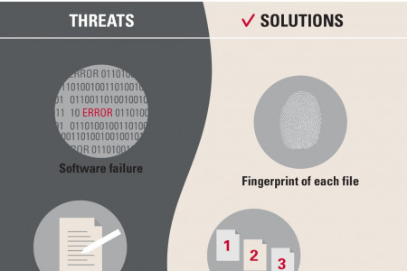Secure Archive Maximize Primary Storage ROI Infographic