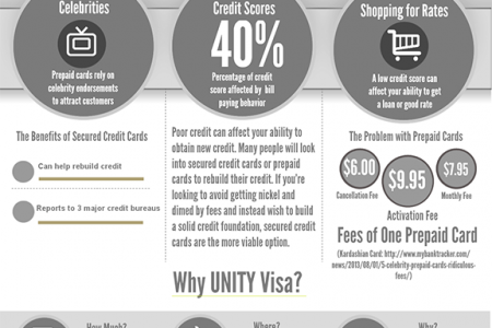 Secured Credit Cards vs Prepaid Cards Infographic
