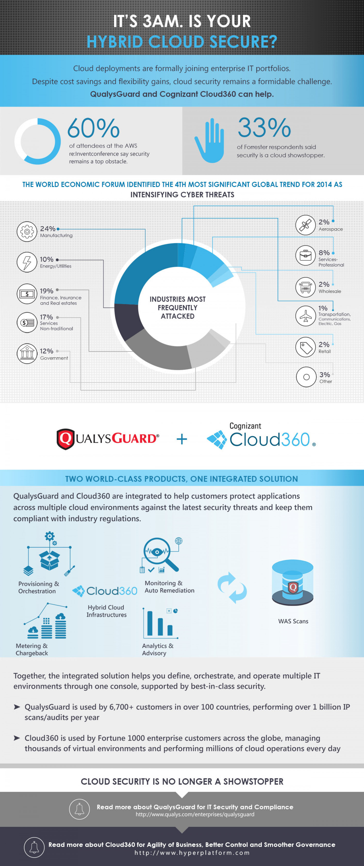 It's 3AM. Is Your Hybrid Cloud Secure? Infographic
