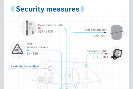 Securing Home Office under $100 Infographic