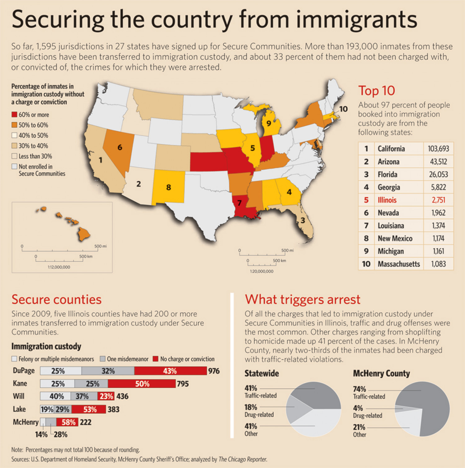 Securing the Country from Immigrants Infographic
