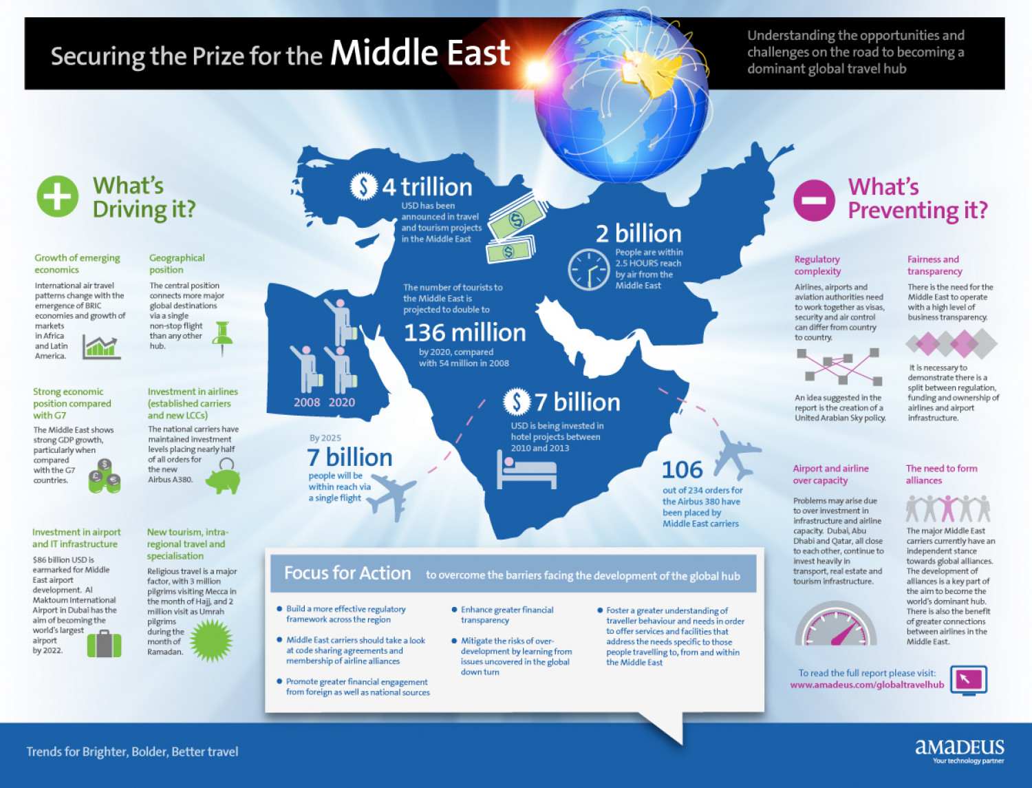 Securing the Prize for the Middle East  Infographic