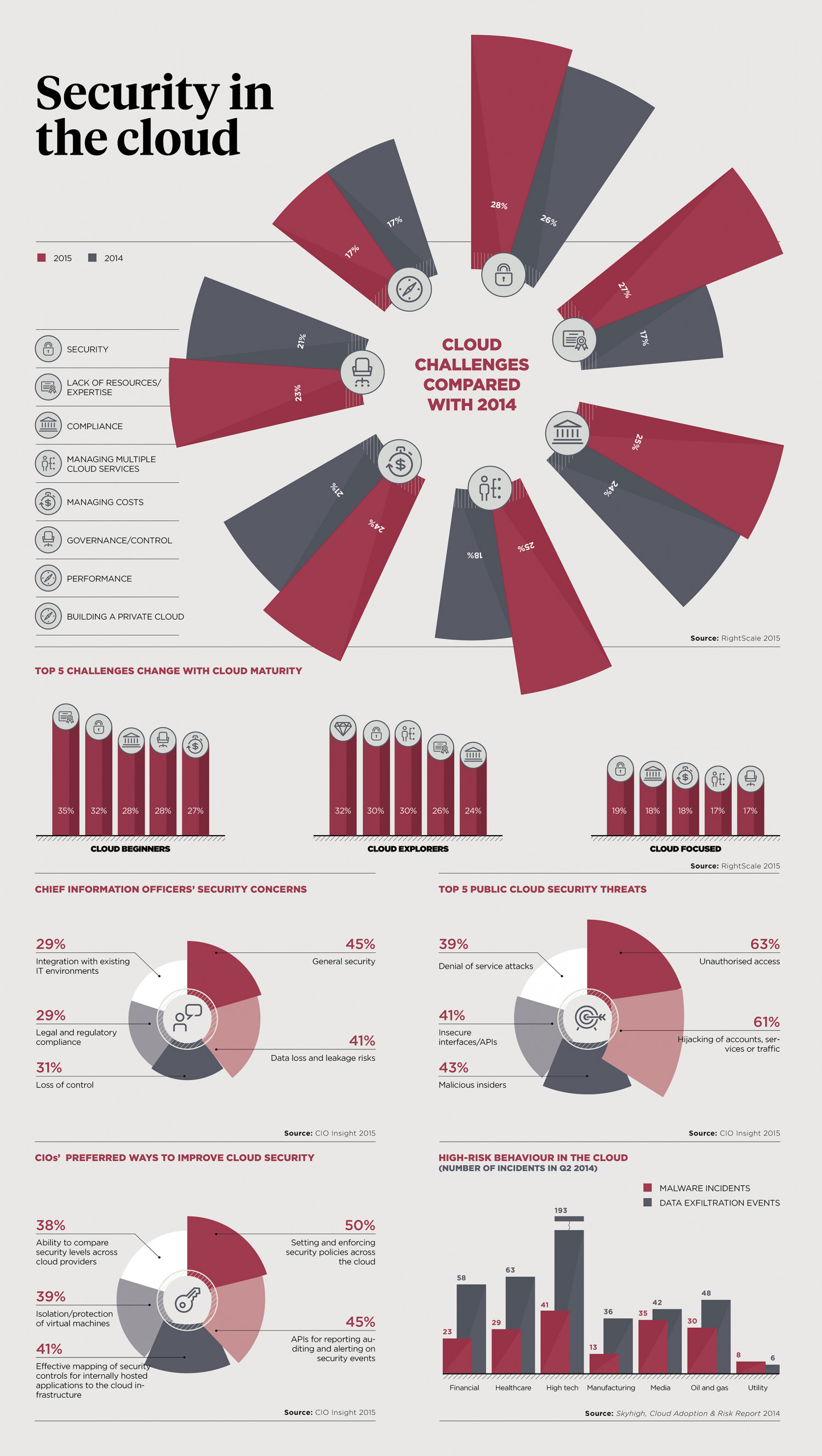 Security concerns with Cloud Technology Infographic