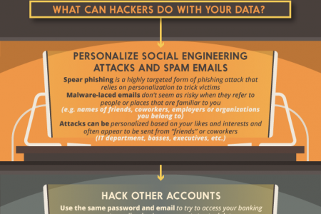 Security Risks Of Oversharing On Social Media Infographic