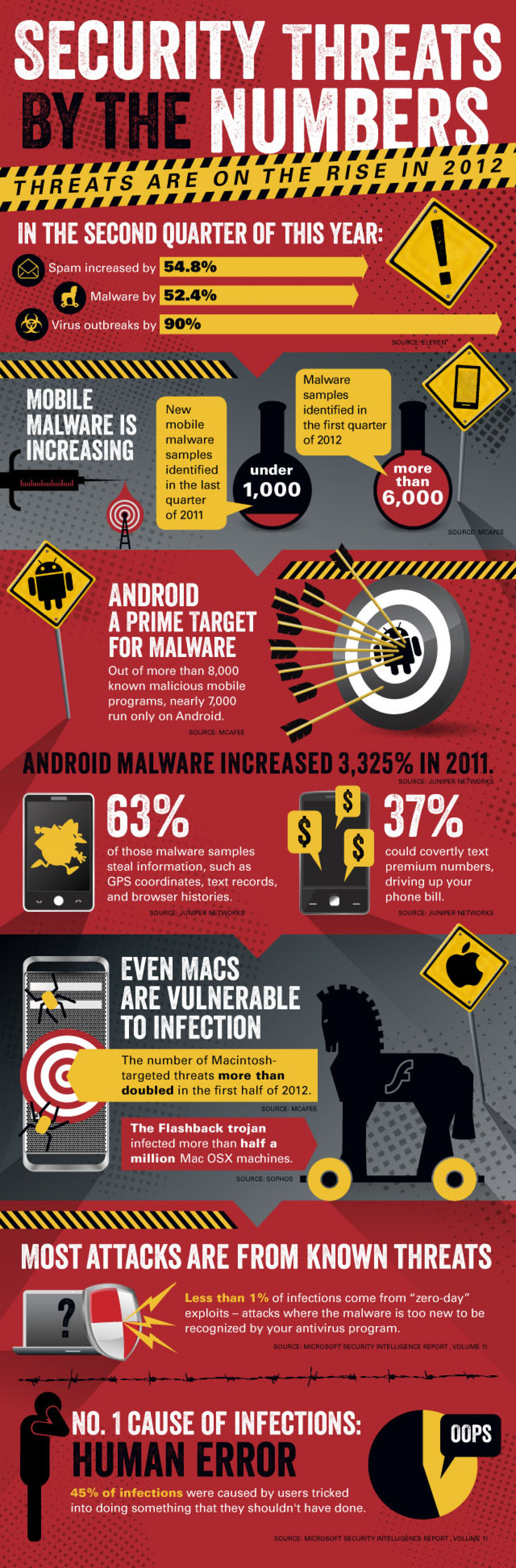 Security Threats By The Numbers Infographic