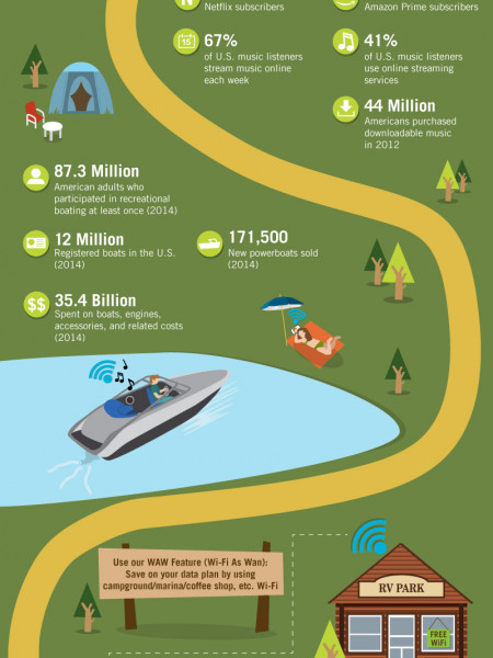 Mobile WiFi: Streamlining the Way Travelers Access the Internet Infographic