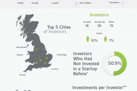 Seedrs Infographic