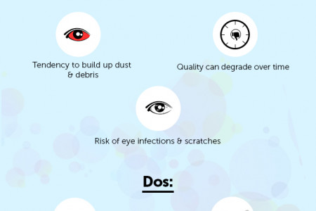 Seeing Through the Contact Lenses Infographic