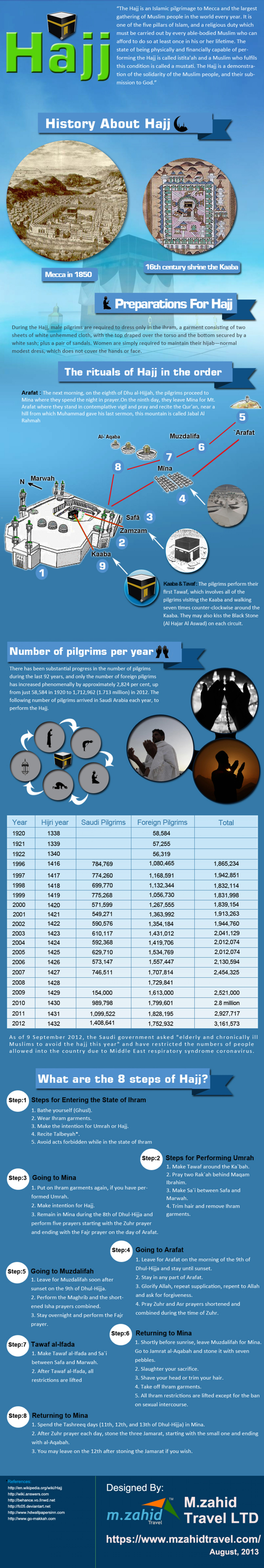 Seek Refuge in Allah!! Infographic