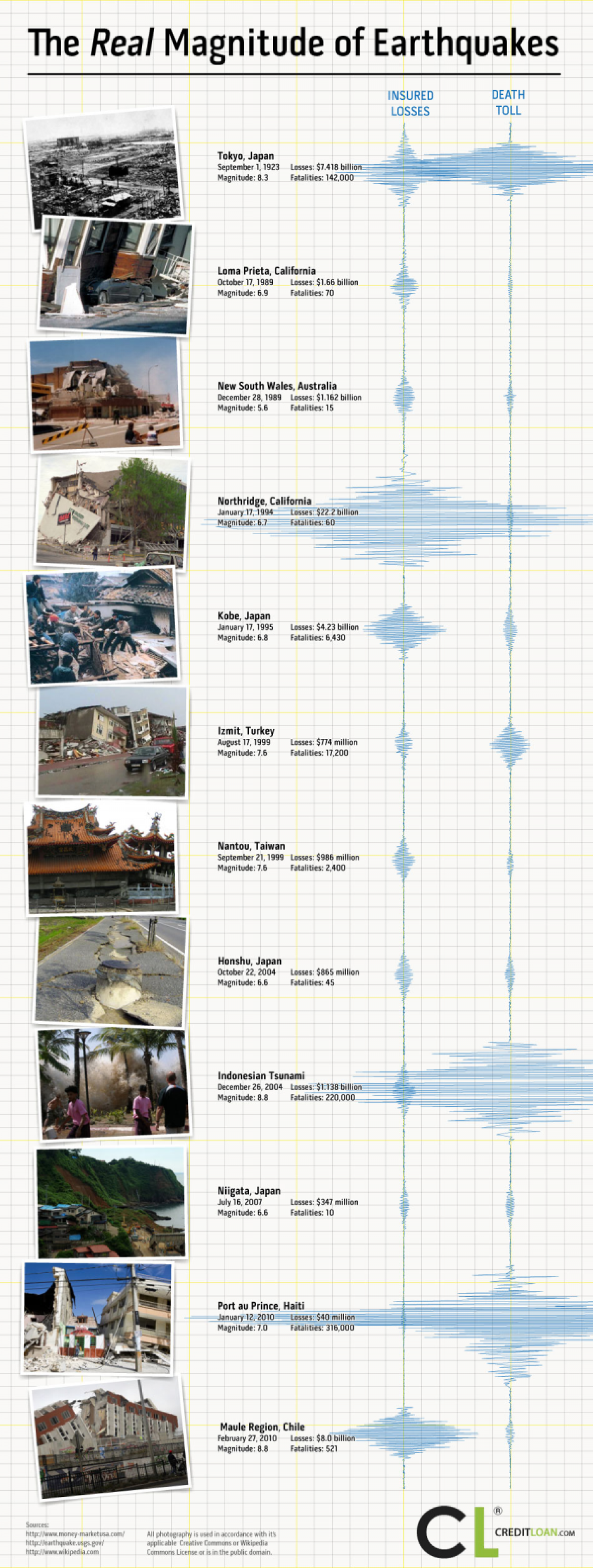 Seismic Moment Infographic