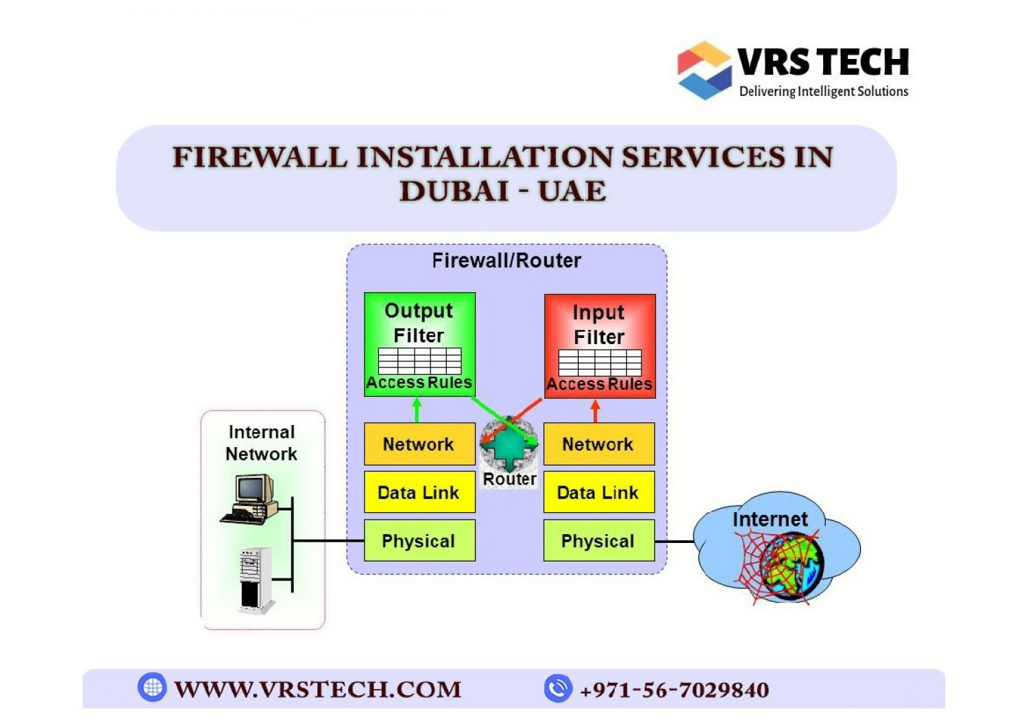 Select the Best Firewall Network Security Dubai Infographic