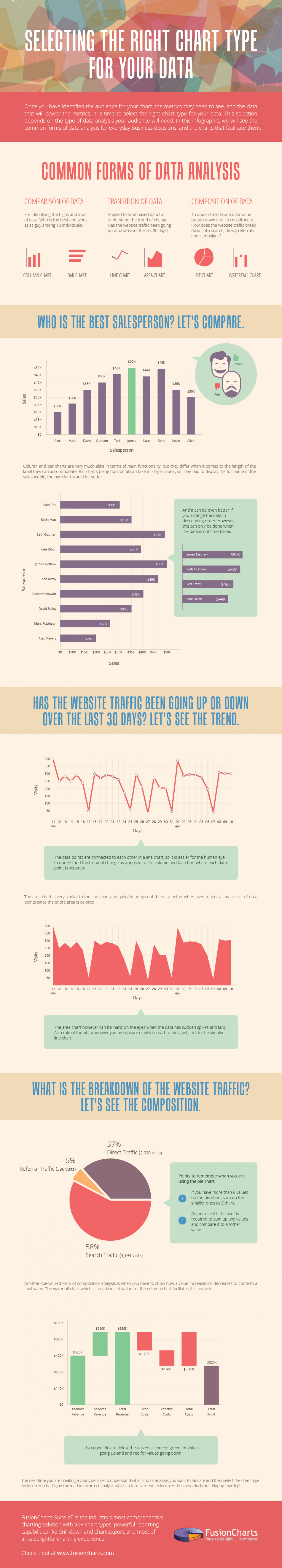 Selecting the right chart type for your data Infographic