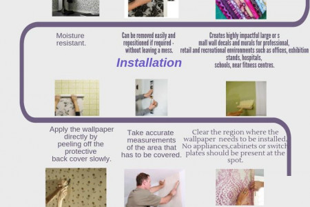 Self Adhesive Wallpaper  Infographic
