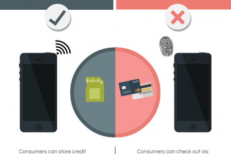 SELF CHECK-OUT KIOSKS & APPLE PAY Infographic