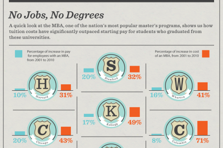 Self Learning: The New Master's Degree Infographic