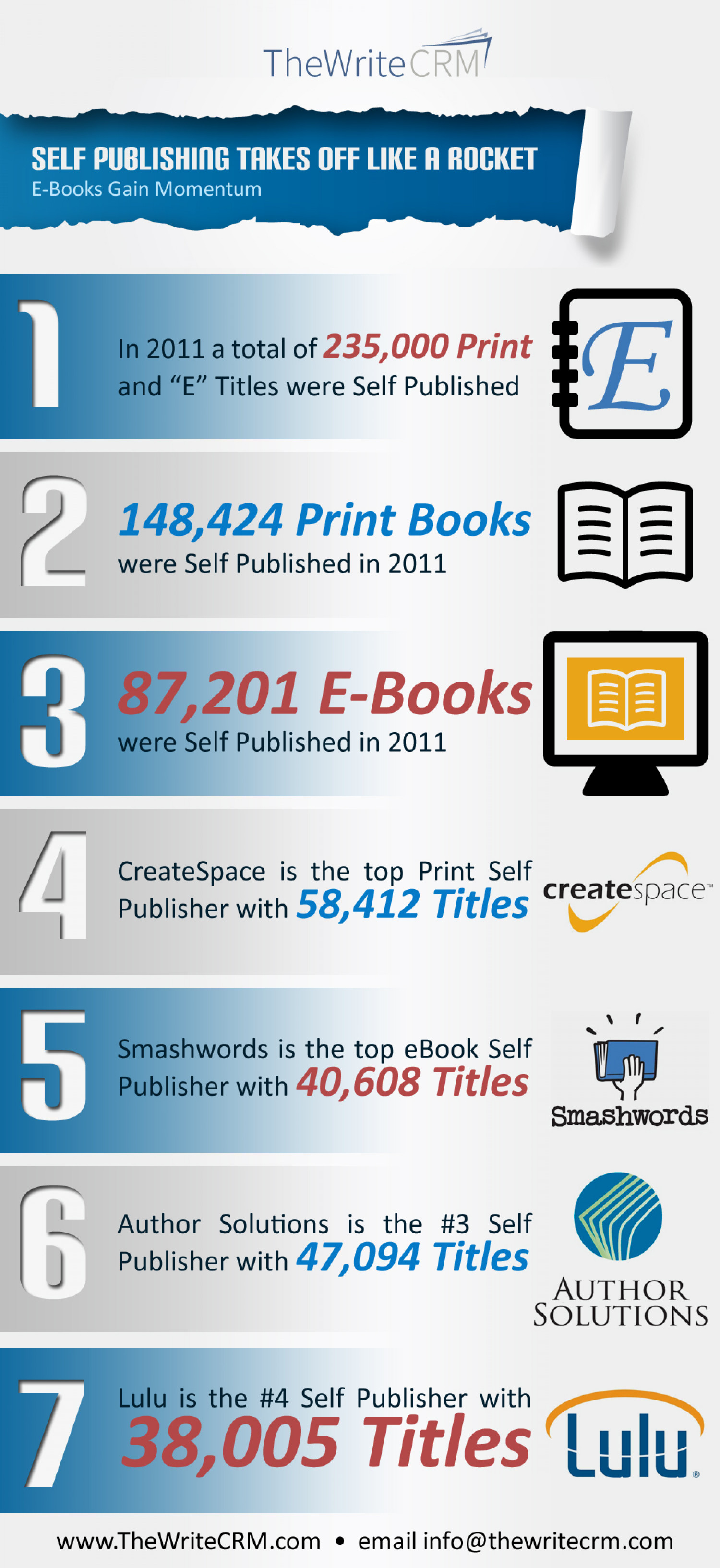 Self Publishing Takes Off Like a Rocket Infographic