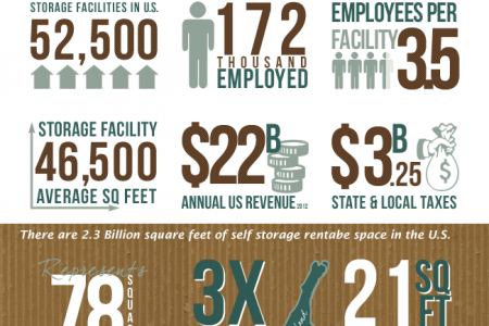 Self Storage Industry Stats Infographic