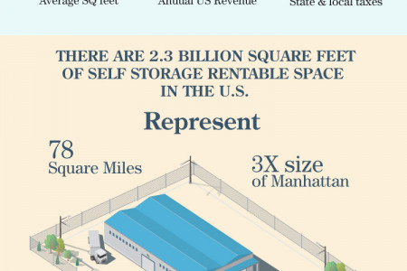 Self Storage Units by the Numbers Infographic