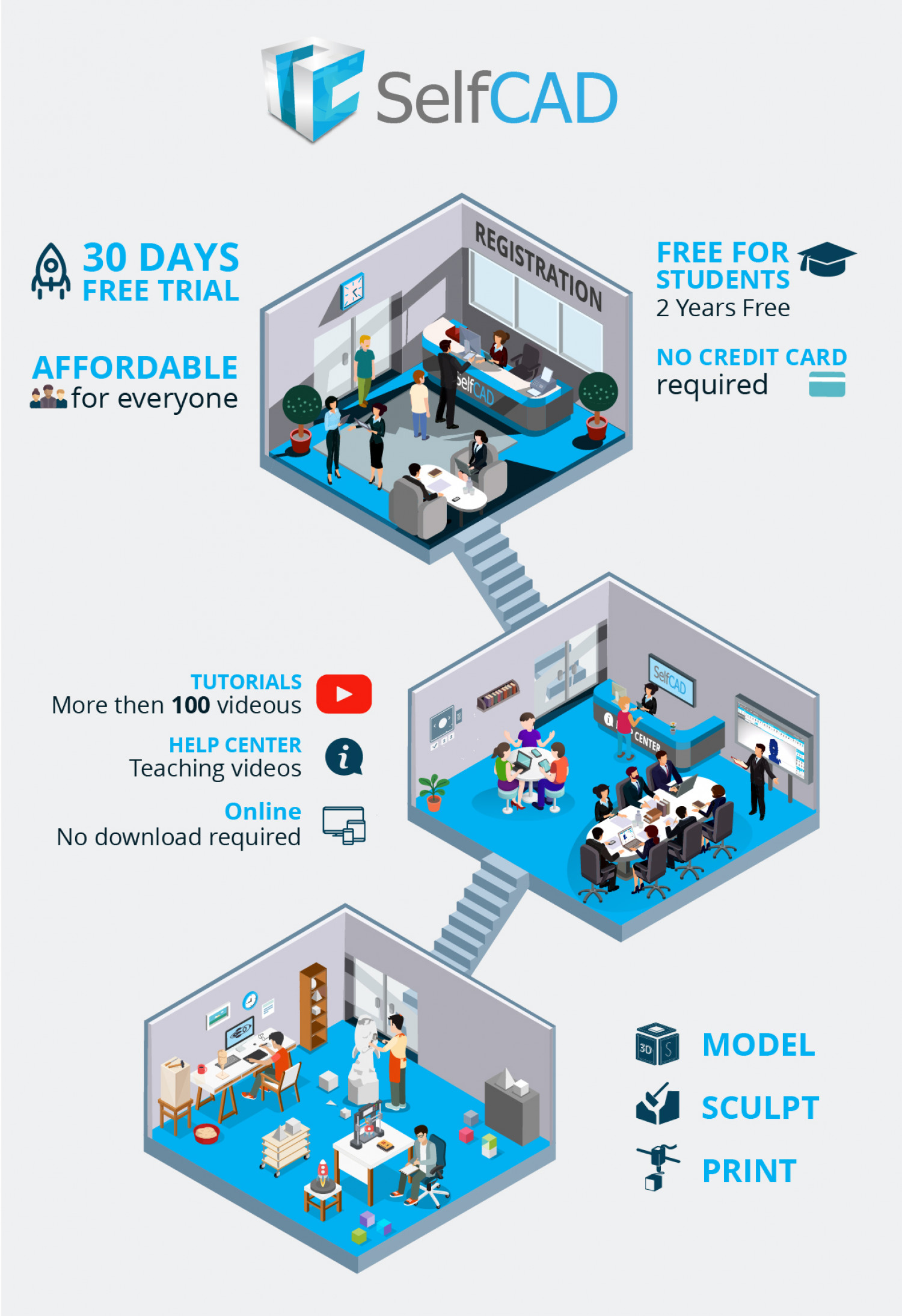 SelfCAD- A new 3D Modeling software for students and teachers Infographic