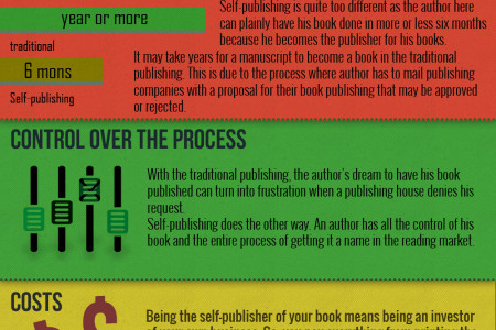 Self-Publishing VS Traditional Infographic