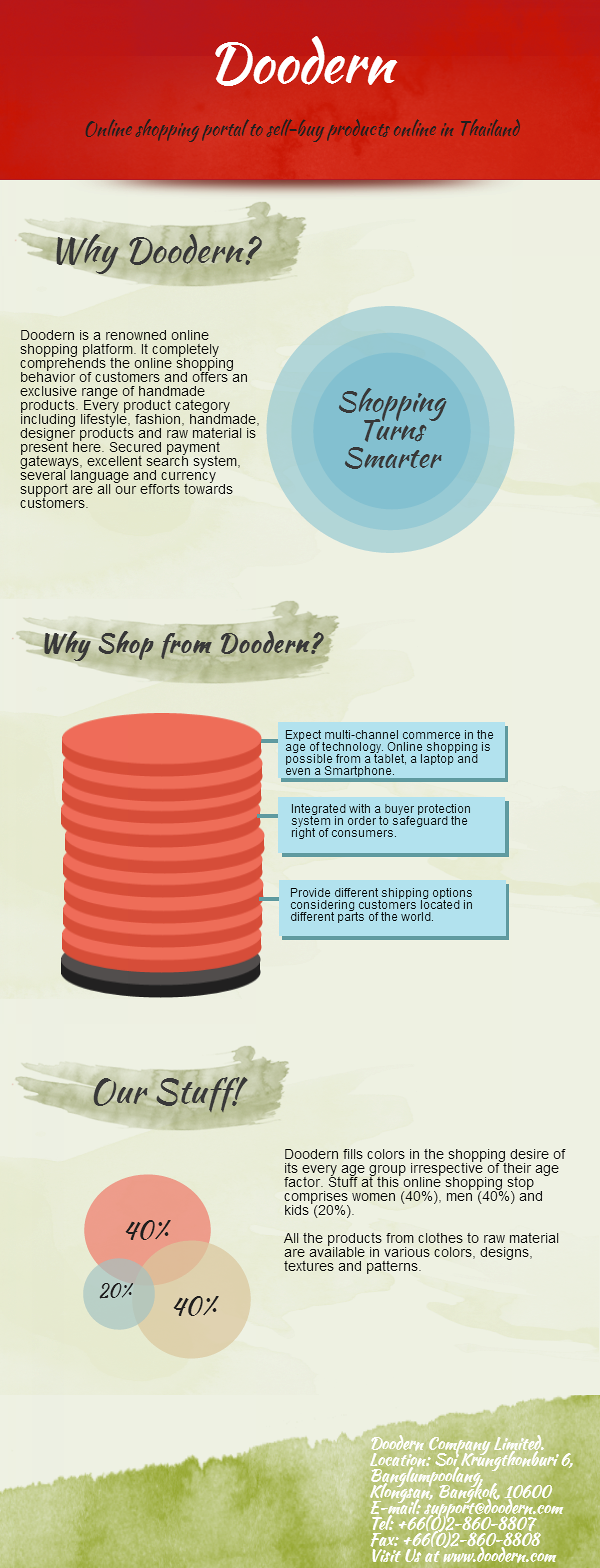 Sell Buy Online from Online Shopping Store in Thailand Infographic
