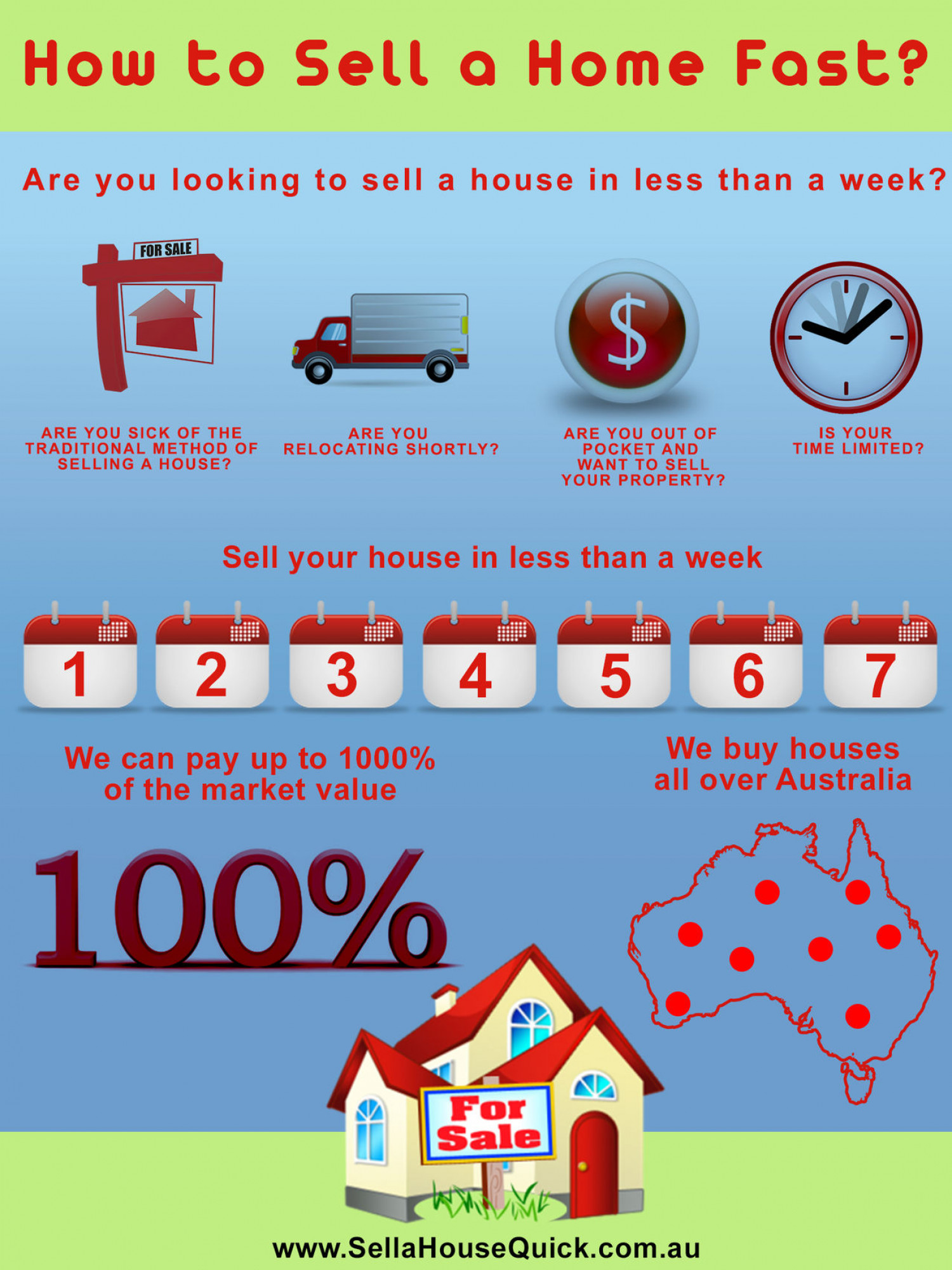 Sell My House Fast Infographic