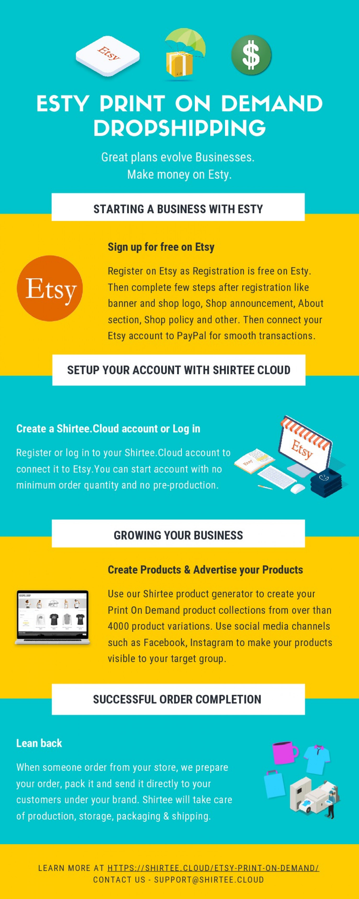 Sell On Etsy With Print On Demand Drop Shipping Infographic