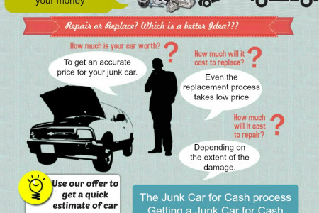 Sell Your Junk Car and Make Money Infographic