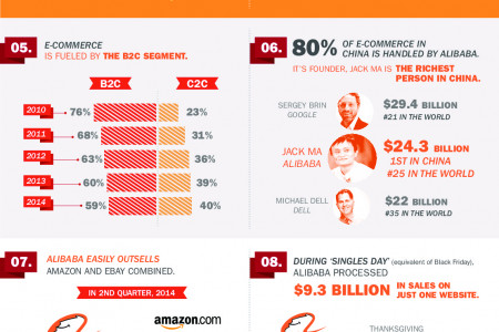 SELLING IN CHINA through ALIBABA and TMALL Infographic