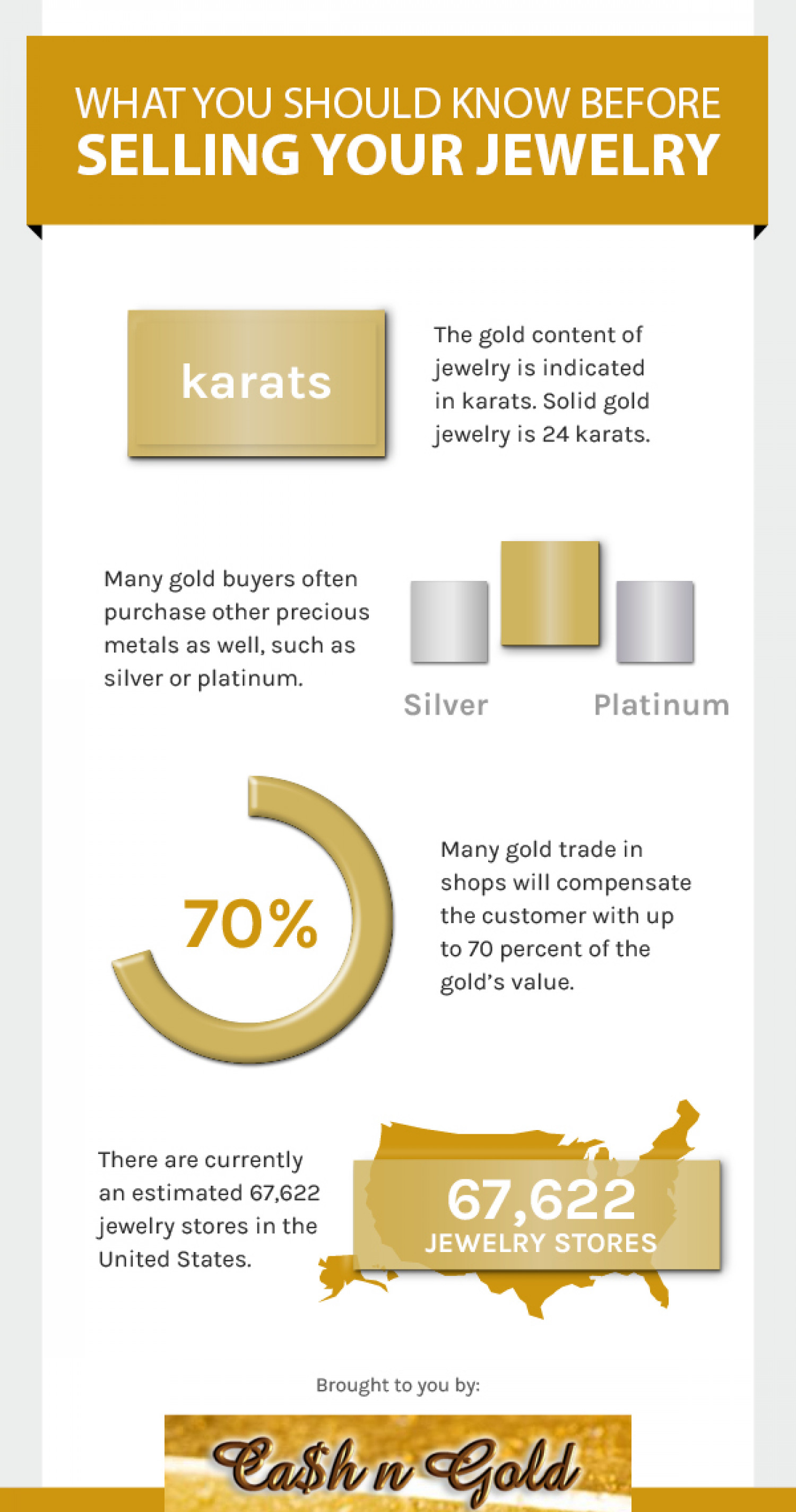Selling Your Jewelry Infographic