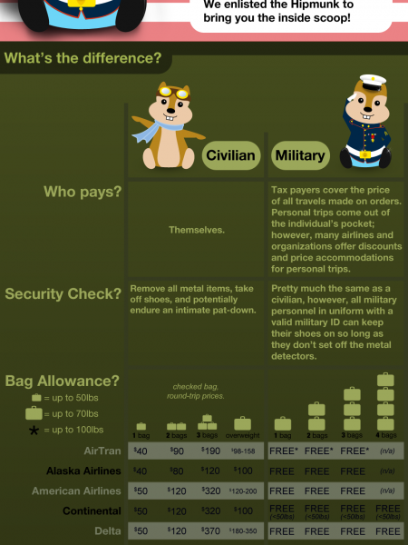 Semper Fly: Breakdown of how each airline treats baggage fees for soldiers Infographic
