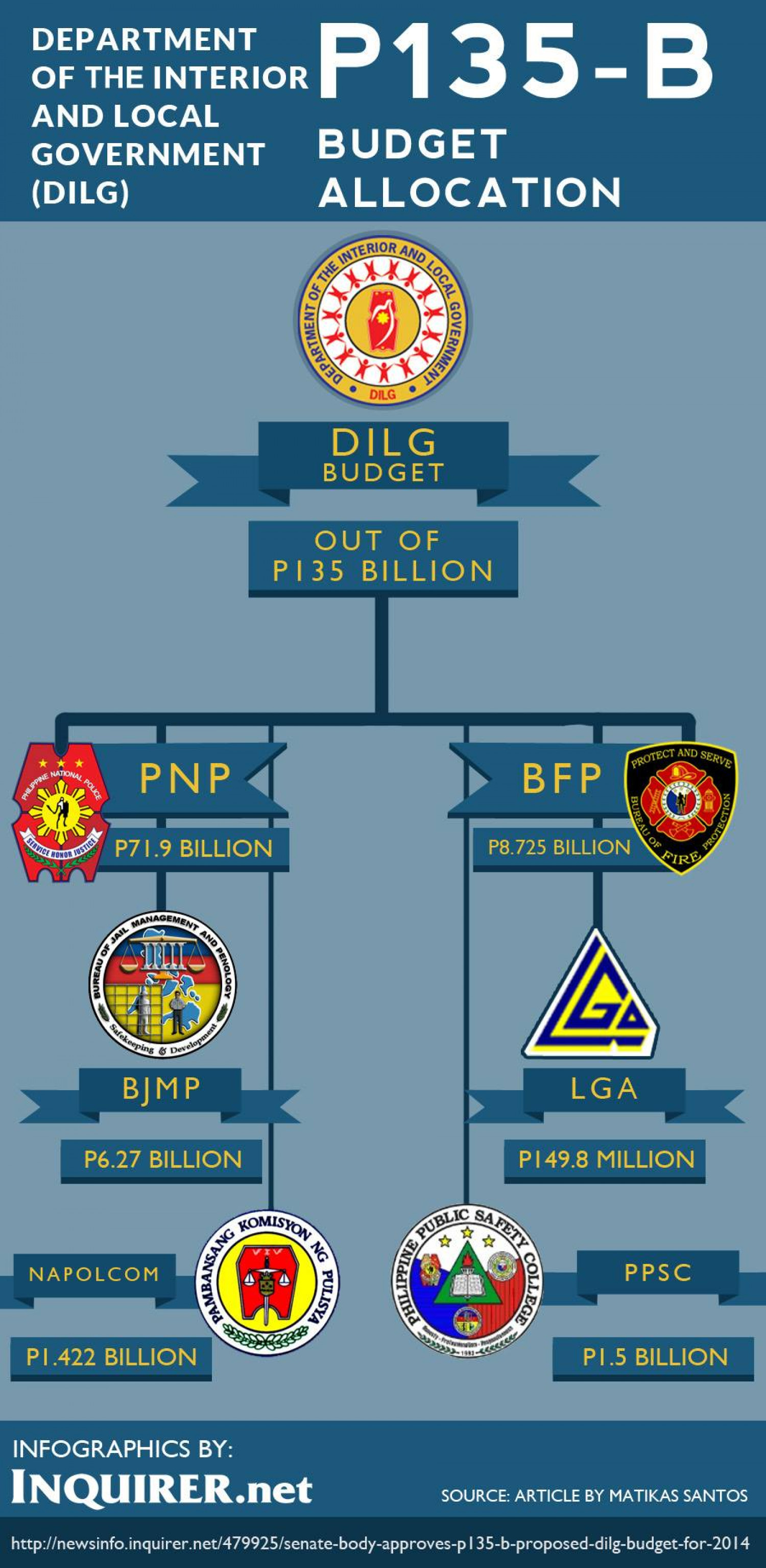 Senate body approves P135-B proposed DILG budget for 2014 Infographic