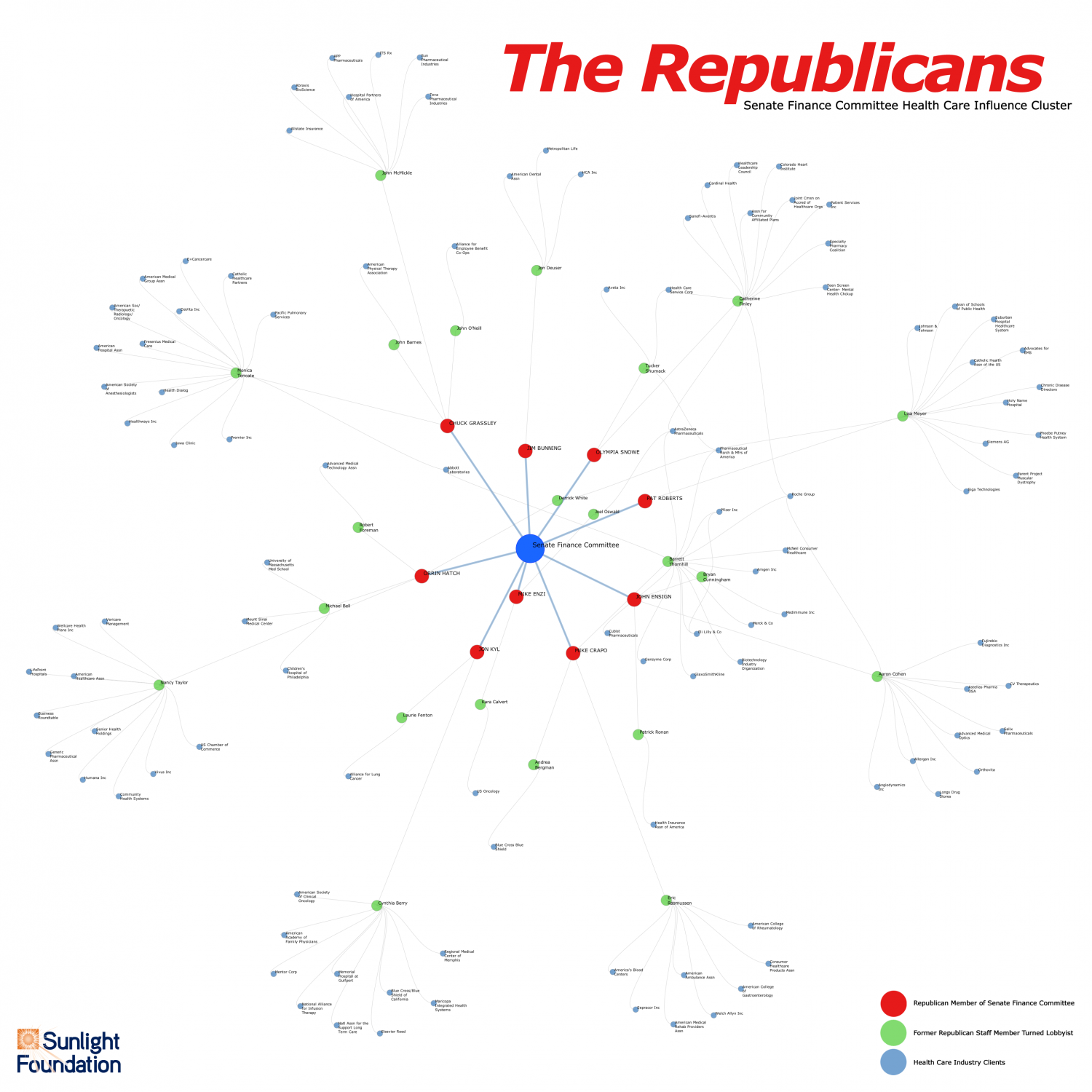 Senate Finance Committee Health Care Influence Cluster Infographic