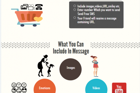 Send free secret SMS with Fullonsms Infographic