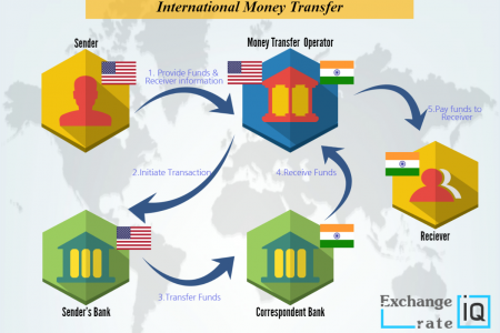 Send money using Wire transfer Infographic